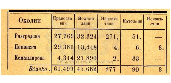 Изложение за състоянието на Разградското окръжие за 1897 г. със сведение за броя на израилтяните в околията.